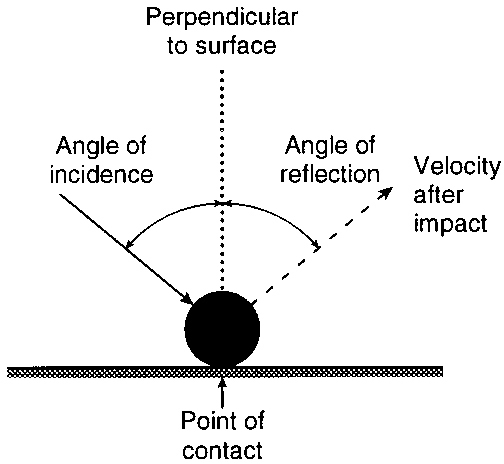 Angle of incidence diagram